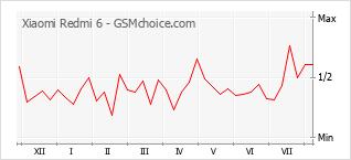 Popularity chart of Xiaomi Redmi 6