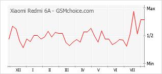 Le graphique de popularité de Xiaomi Redmi 6A