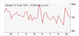 Popularity chart of Alcatel 3L Dual SIM