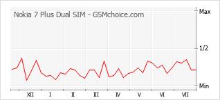 Le graphique de popularité de Nokia 7 Plus Dual SIM