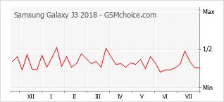 Popularity chart of Samsung Galaxy J3 2018