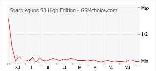 Диаграмма изменений популярности телефона Sharp Aquos S3 High Edition