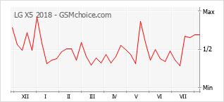 Popularity chart of LG X5 2018