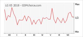 Le graphique de popularité de LG X5 2018