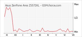 Diagramm der Poplularitätveränderungen von Asus ZenFone Ares ZS572KL