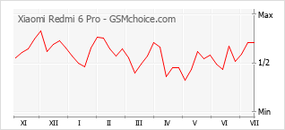 Popularity chart of Xiaomi Redmi 6 Pro