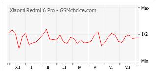 Le graphique de popularité de Xiaomi Redmi 6 Pro