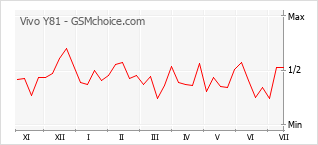 Le graphique de popularité de Vivo Y81