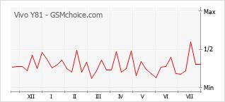 Grafico di modifiche della popolarità del telefono cellulare Vivo Y81