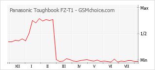 Diagramm der Poplularitätveränderungen von Panasonic Toughbook FZ-T1