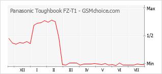 Popularity chart of Panasonic Toughbook FZ-T1