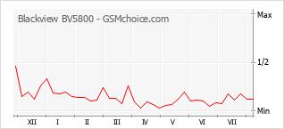 Popularity chart of Blackview BV5800