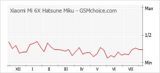 Diagramm der Poplularitätveränderungen von Xiaomi Mi 6X Hatsune Miku
