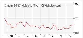 Populariteit van de telefoon: diagram Xiaomi Mi 6X Hatsune Miku