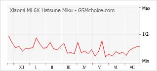 Traçar mudanças de populariedade do telemóvel Xiaomi Mi 6X Hatsune Miku