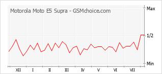 Gráfico de los cambios de popularidad Motorola Moto E5 Supra