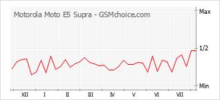 Le graphique de popularité de Motorola Moto E5 Supra