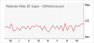 手机声望改变图表 Motorola Moto E5 Supra