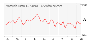 手機聲望改變圖表 Motorola Moto E5 Supra