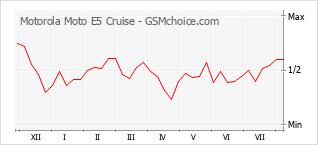 Popularity chart of Motorola Moto E5 Cruise