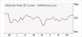 Grafico di modifiche della popolarità del telefono cellulare Motorola Moto E5 Cruise