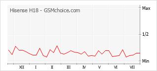 Popularity chart of Hisense H18