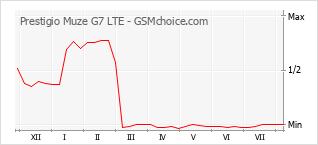 Gráfico de los cambios de popularidad Prestigio Muze G7 LTE