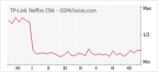 Gráfico de los cambios de popularidad TP-Link Neffos C9A