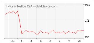Grafico di modifiche della popolarità del telefono cellulare TP-Link Neffos C9A