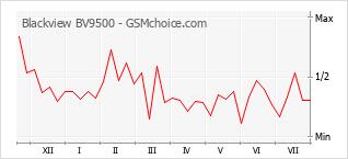 Popularity chart of Blackview BV9500