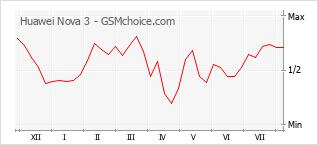 Popularity chart of Huawei Nova 3
