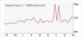 Populariteit van de telefoon: diagram Huawei Nova 3