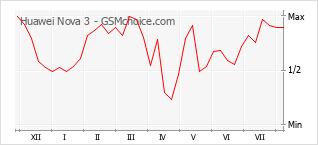 Диаграмма изменений популярности телефона Huawei Nova 3