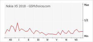 Gráfico de los cambios de popularidad Nokia X5 2018