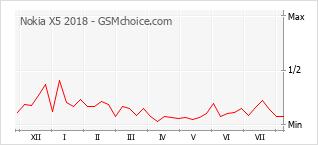 Grafico di modifiche della popolarità del telefono cellulare Nokia X5 2018