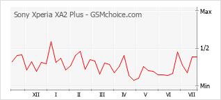 Diagramm der Poplularitätveränderungen von Sony Xperia XA2 Plus