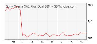 Diagramm der Poplularitätveränderungen von Sony Xperia XA2 Plus Dual SIM