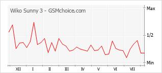 Popularity chart of Wiko Sunny 3