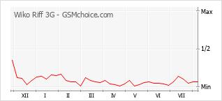 Le graphique de popularité de Wiko Riff 3G