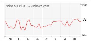 Gráfico de los cambios de popularidad Nokia 5.1 Plus