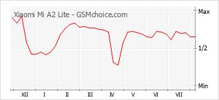 Gráfico de los cambios de popularidad Xiaomi Mi A2 Lite