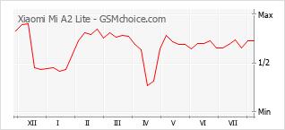 Le graphique de popularité de Xiaomi Mi A2 Lite