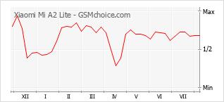 Populariteit van de telefoon: diagram Xiaomi Mi A2 Lite