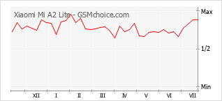 Traçar mudanças de populariedade do telemóvel Xiaomi Mi A2 Lite