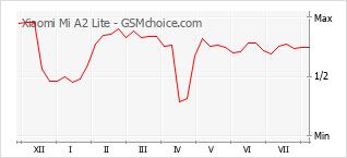 Диаграмма изменений популярности телефона Xiaomi Mi A2 Lite