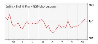Le graphique de popularité de Infinix Hot 6 Pro