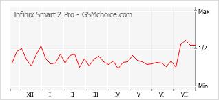 Le graphique de popularité de Infinix Smart 2 Pro