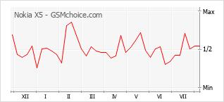 Gráfico de los cambios de popularidad Nokia X5