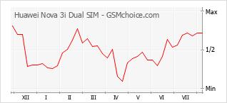 Popularity chart of Huawei Nova 3i Dual SIM