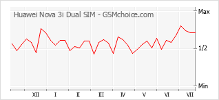 手機聲望改變圖表 Huawei Nova 3i Dual SIM